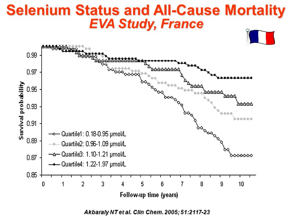 Selenium Status and All-Cause Mortality EVA Study, France