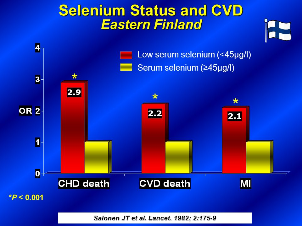 Selenium Status and CVD Eastern Finland