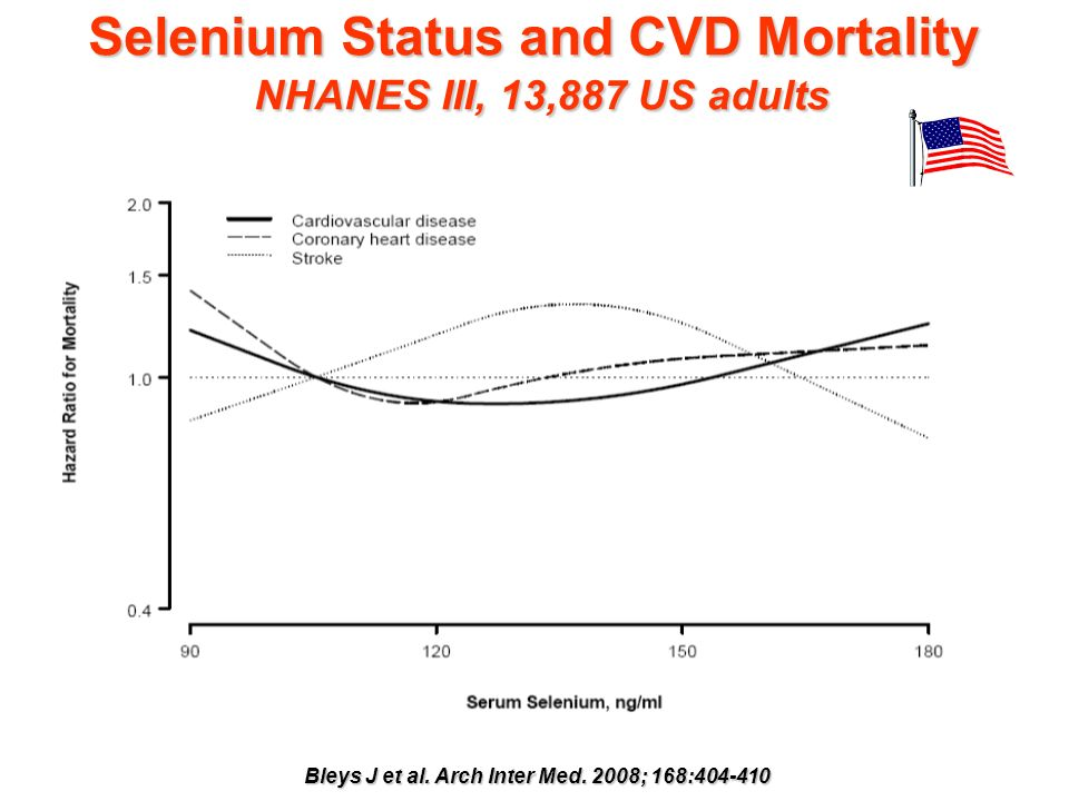 Selenium Status and CVD Mortality NHANES III, 13,887 US adults