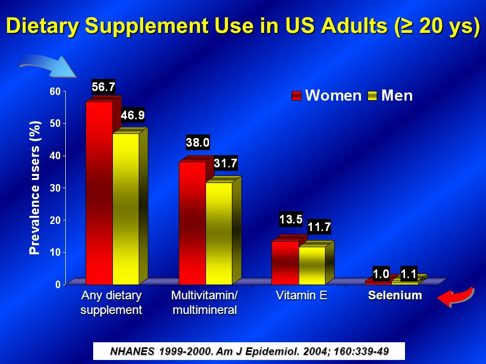 Dietary Supplement Use in US Adults (≥ 20 ys)