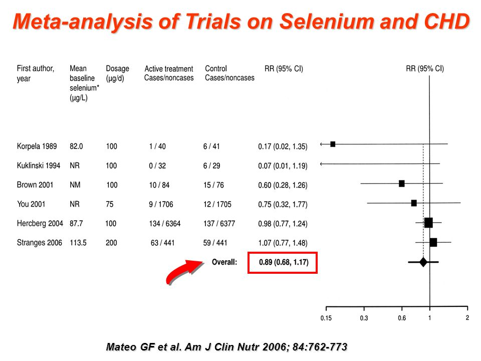Meta-analysis of Trials on Selenium and CHD