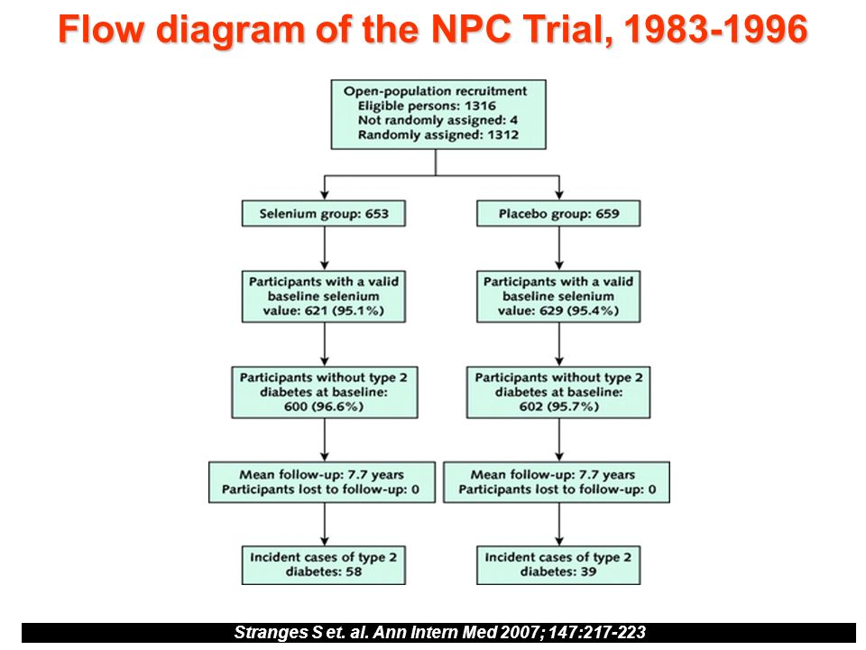 Flow diagram of the NPC Trial, 1983-1996