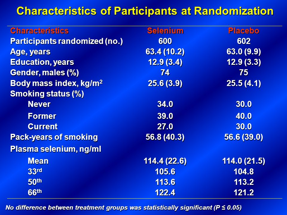 Characteristics of Participants at Randomization