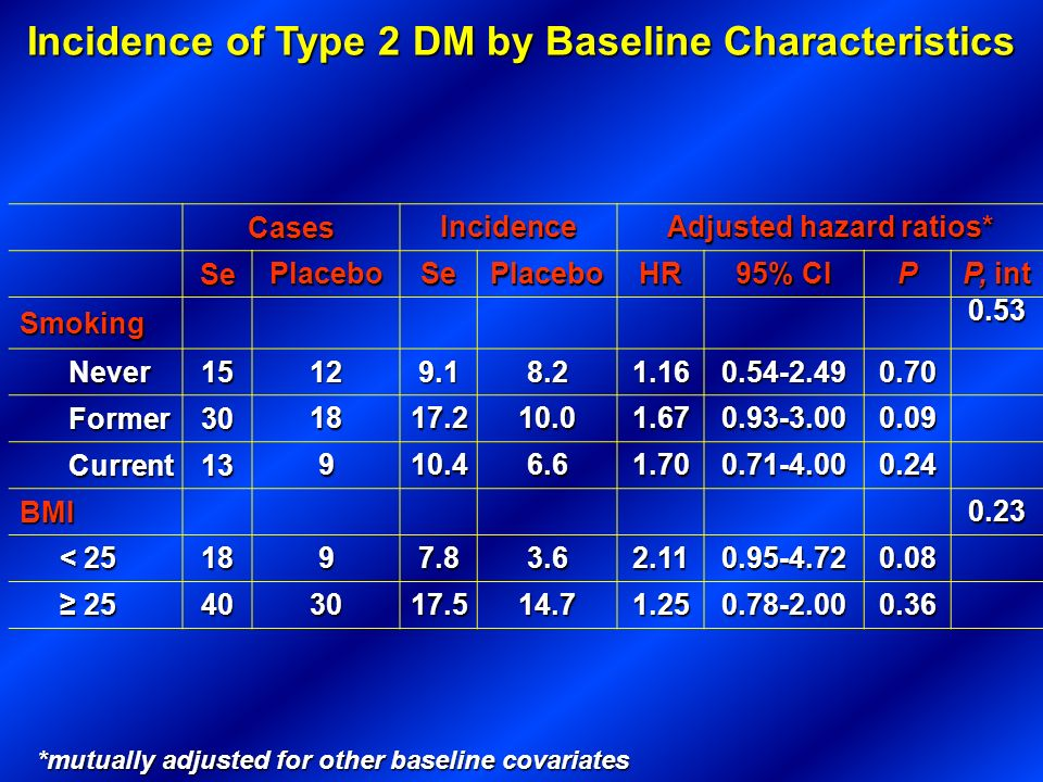 Incidence of Type 2 DM by Baseline Characteristics