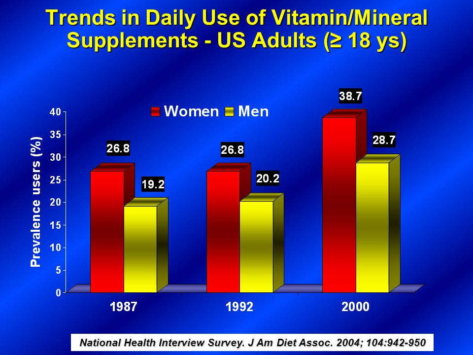 National Health Interview Survey. J Am Diet Assoc. 2004; 104:942-950