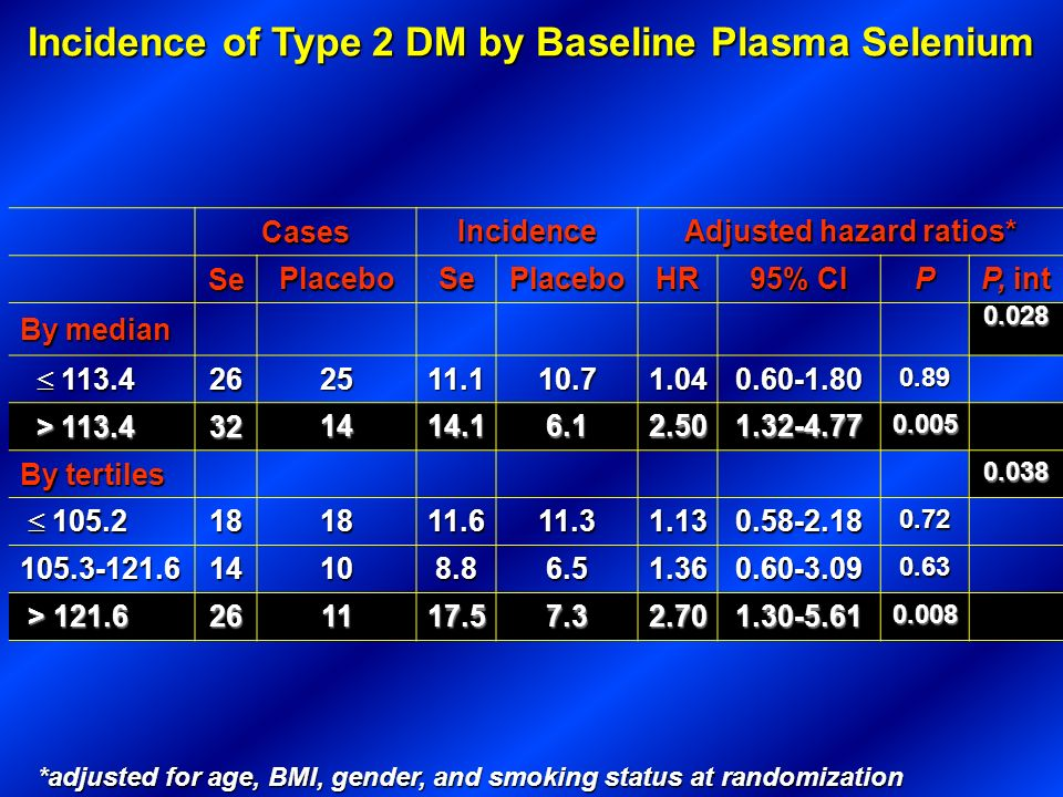 Incidence of Type 2 DM by Baseline Plasma Selenium