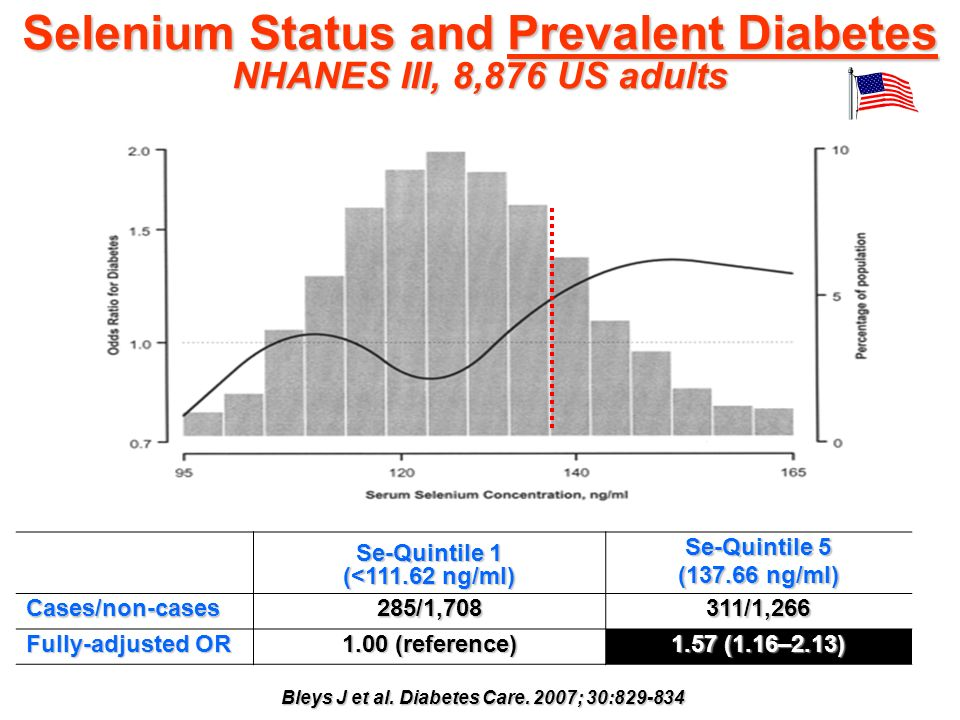Selenium Status and Prevalent Diabetes NHANES III, 8,876 US adults