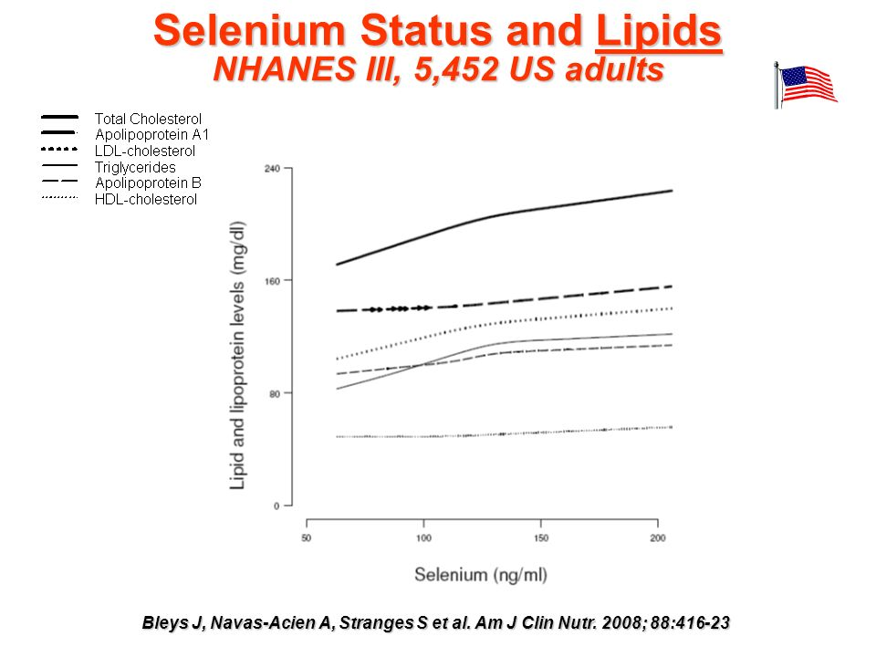 Selenium Status and Lipids NHANES III, 5,452 US adults