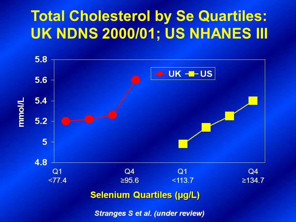 Total Cholesterol by Se Quartiles: