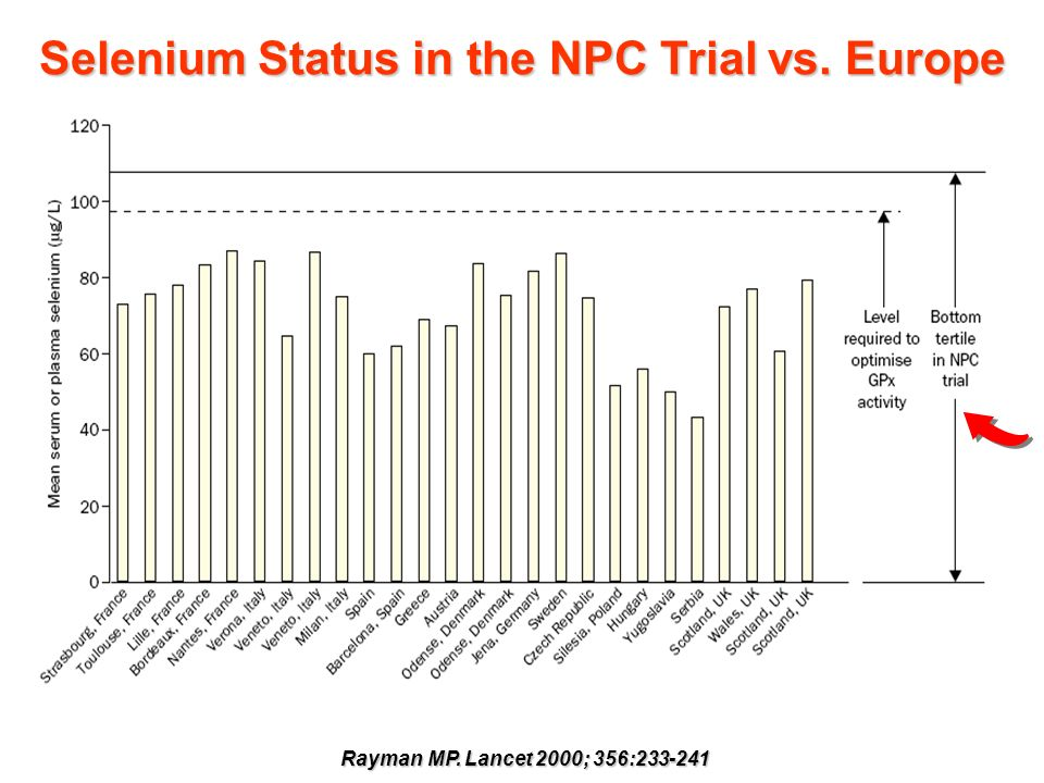 Selenium Status in the NPC Trial vs. Europe