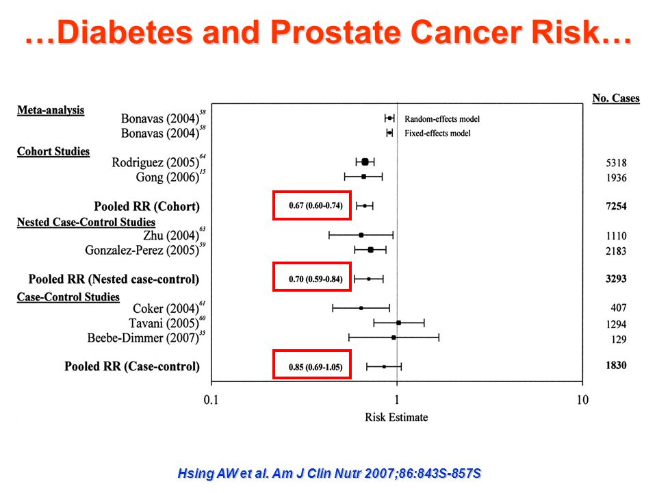 …Diabetes and Prostate Cancer Risk…