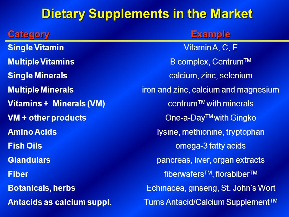 Dietary Supplements in the Market