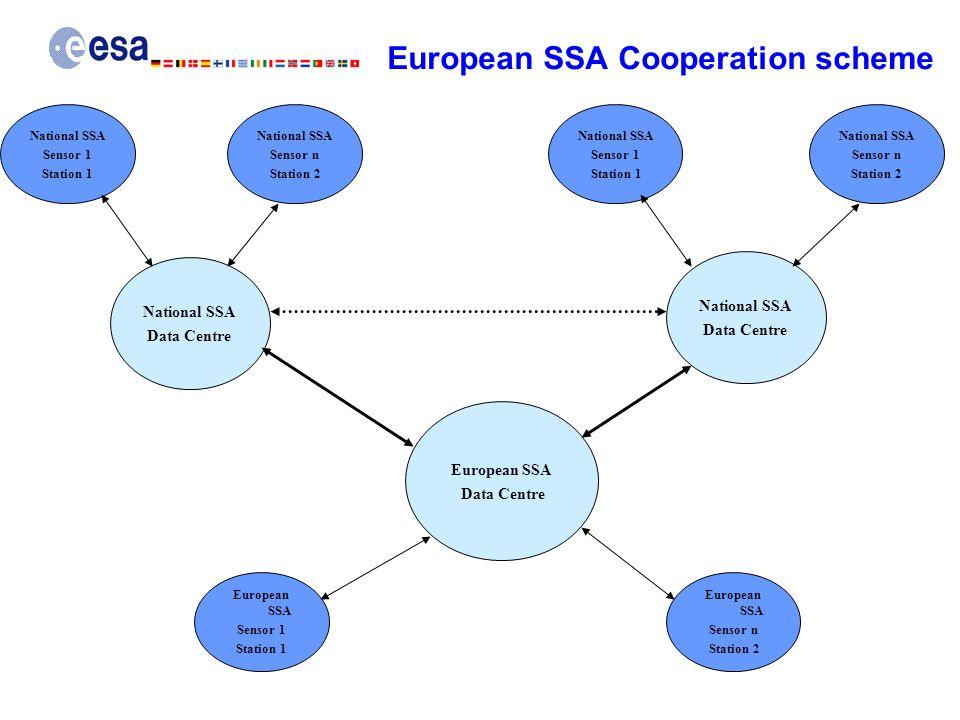 European SSA Cooperation scheme