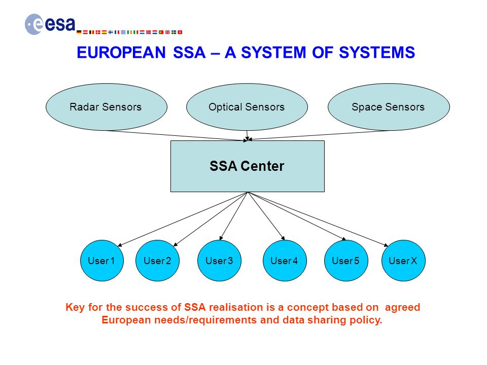 EUROPEAN SSA – A SYSTEM OF SYSTEMS