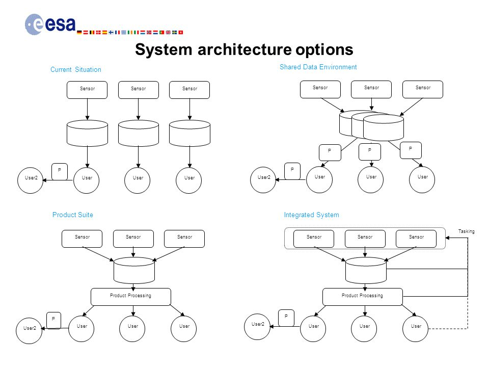 System architecture options