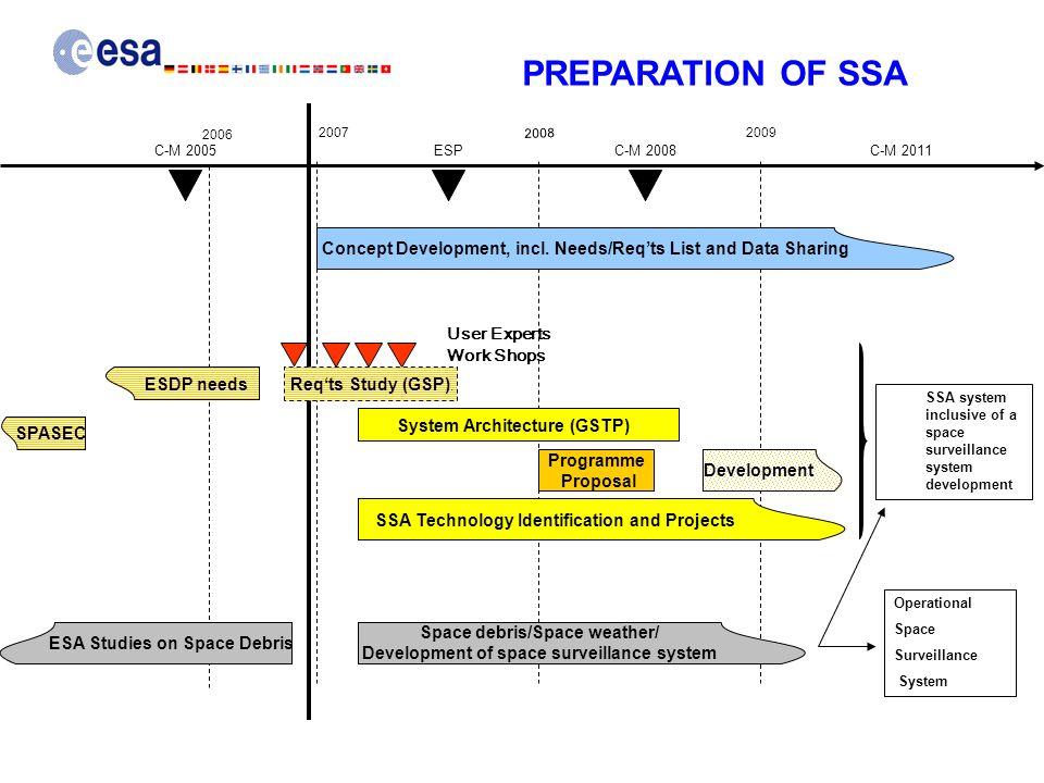 Concept Development, incl. Needs/Req'ts List and Data Sharing