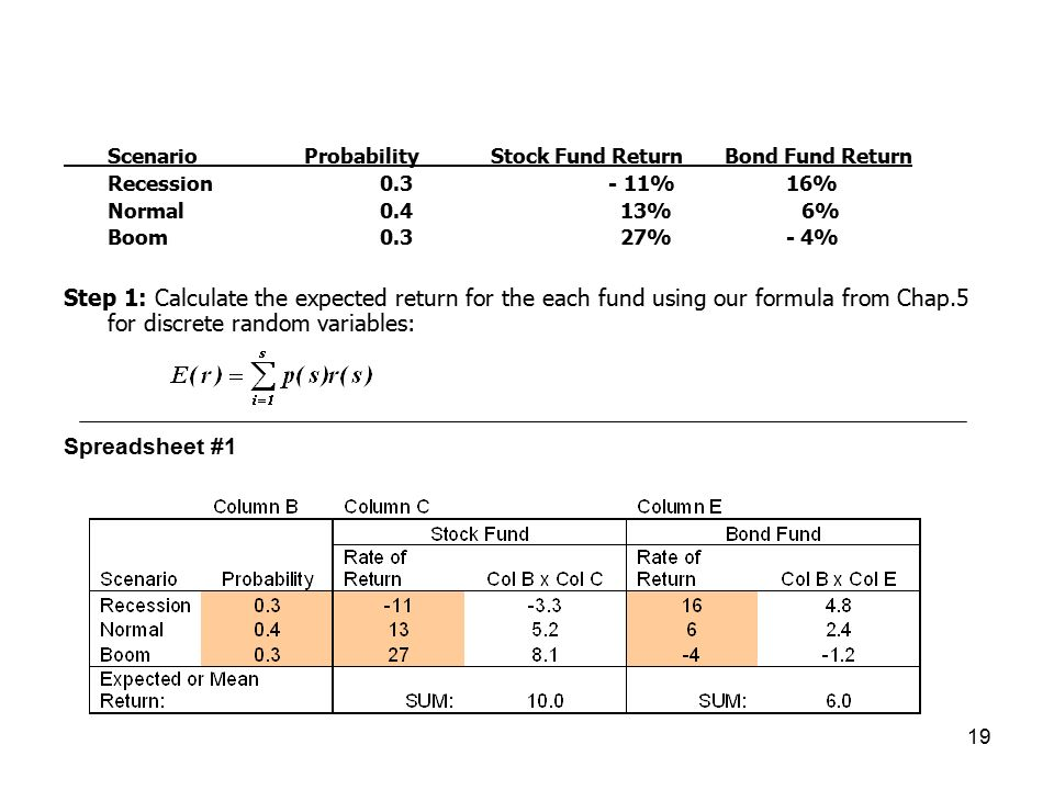 calculate the expected portfolio return rp for each of the 6 years Portfolio theory and capm draft: probabilities for each occurrence, we could calculate the portfolio return your portfolio expected return will increase in a.