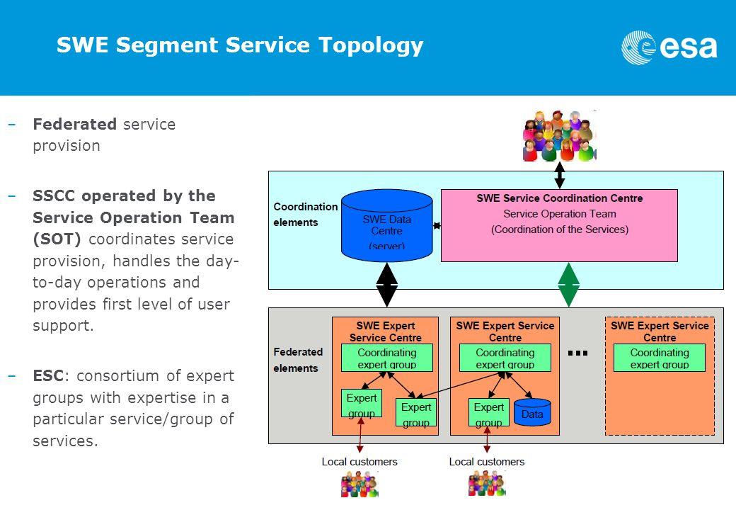 SWE Segment Service Topology