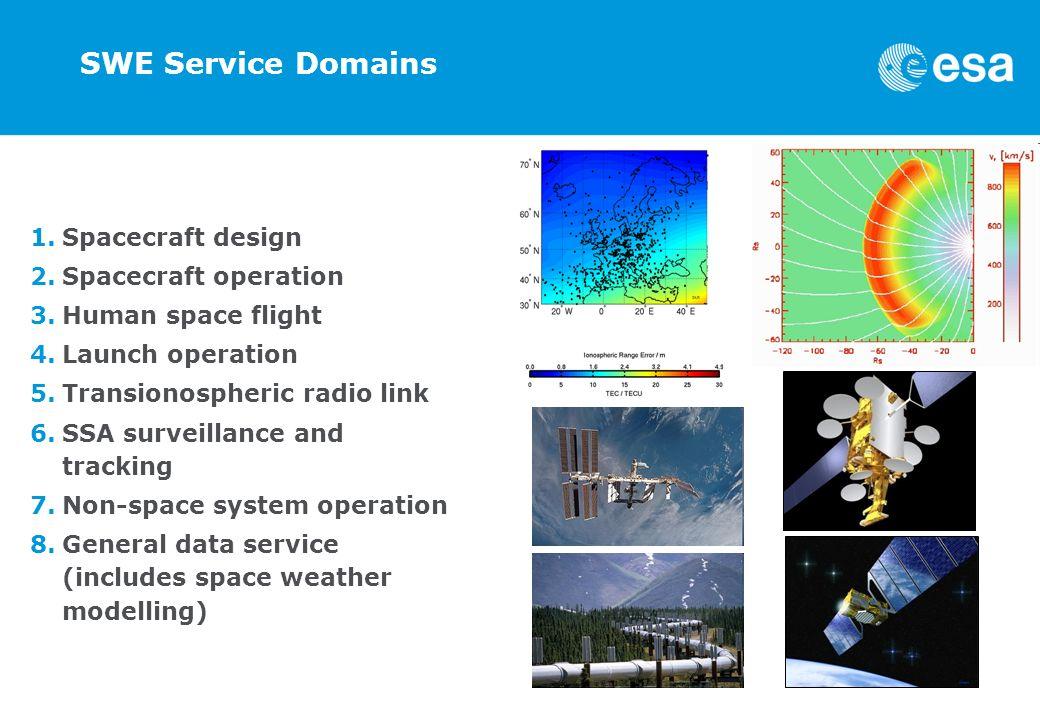 SWE Service Domains Spacecraft design Spacecraft operation