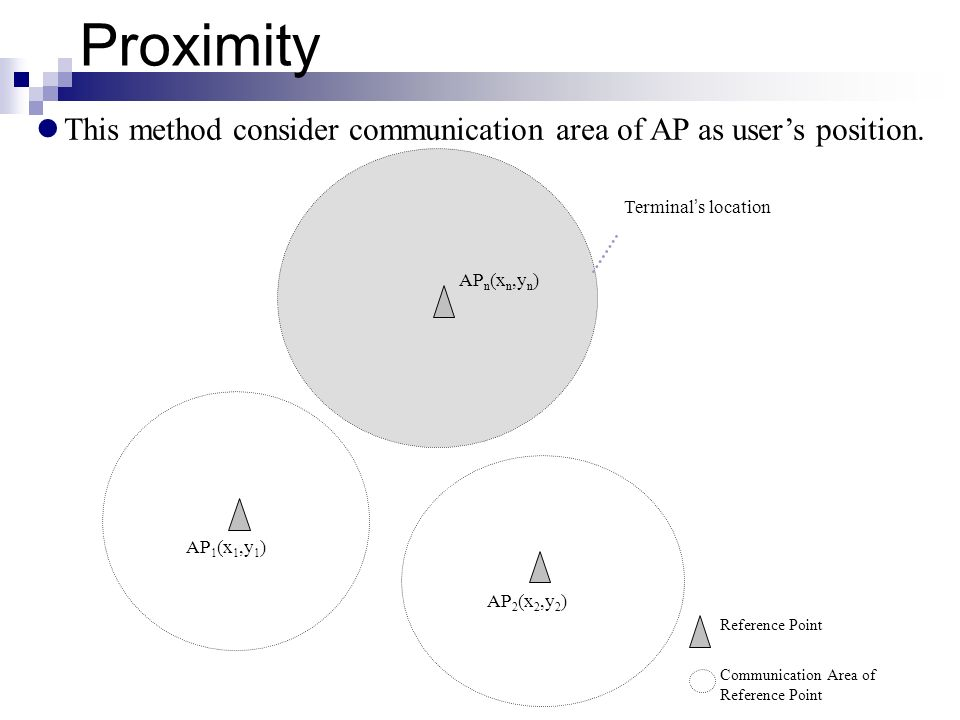 Proximity This method consider communication area of AP as user's position. Terminal's location. APn(xn,yn)