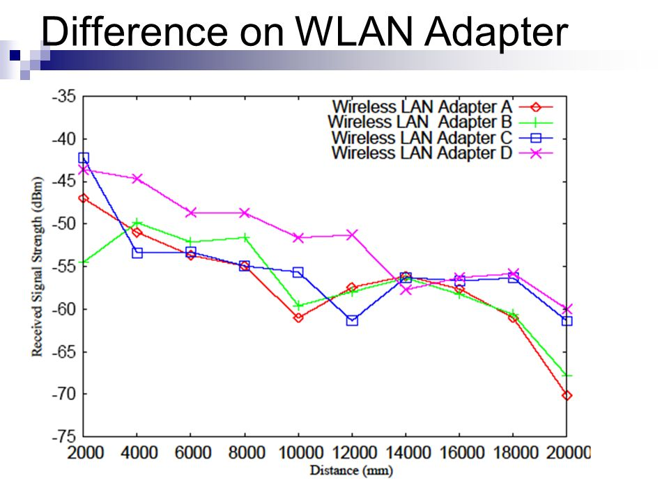 Difference on WLAN Adapter