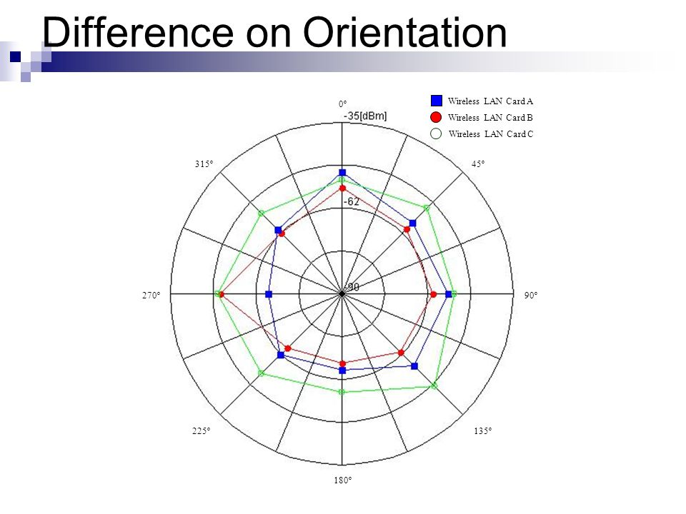 Difference on Orientation