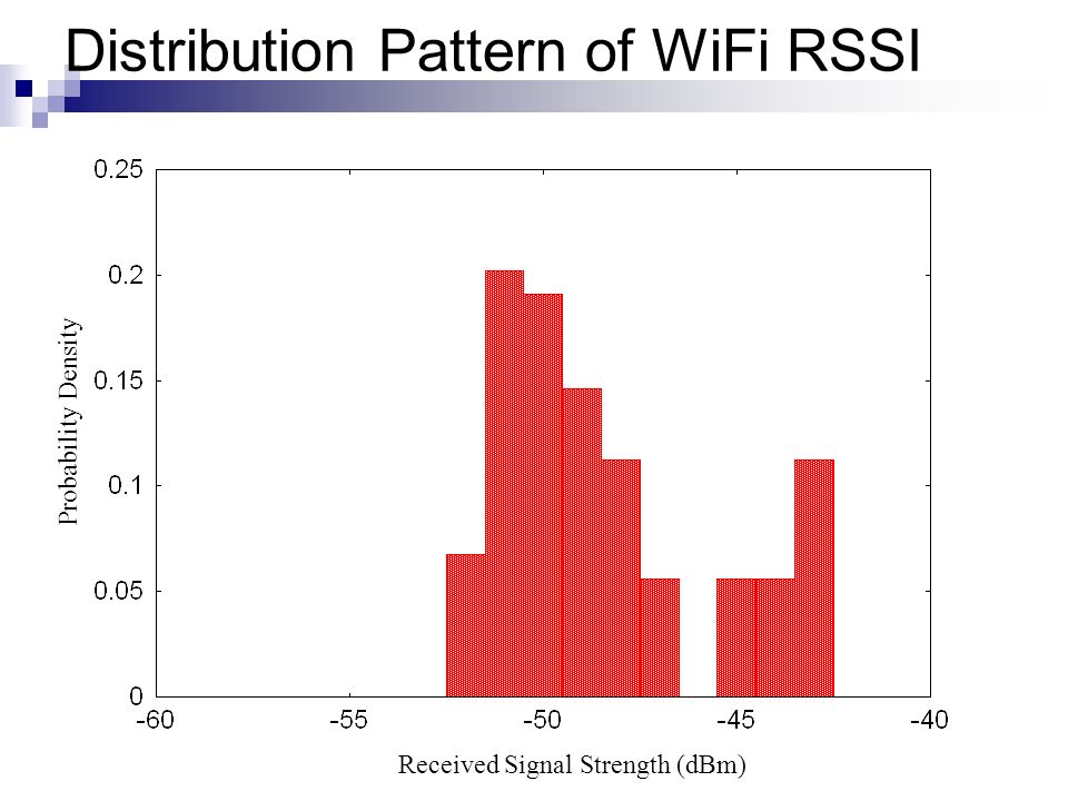 Distribution Pattern of WiFi RSSI