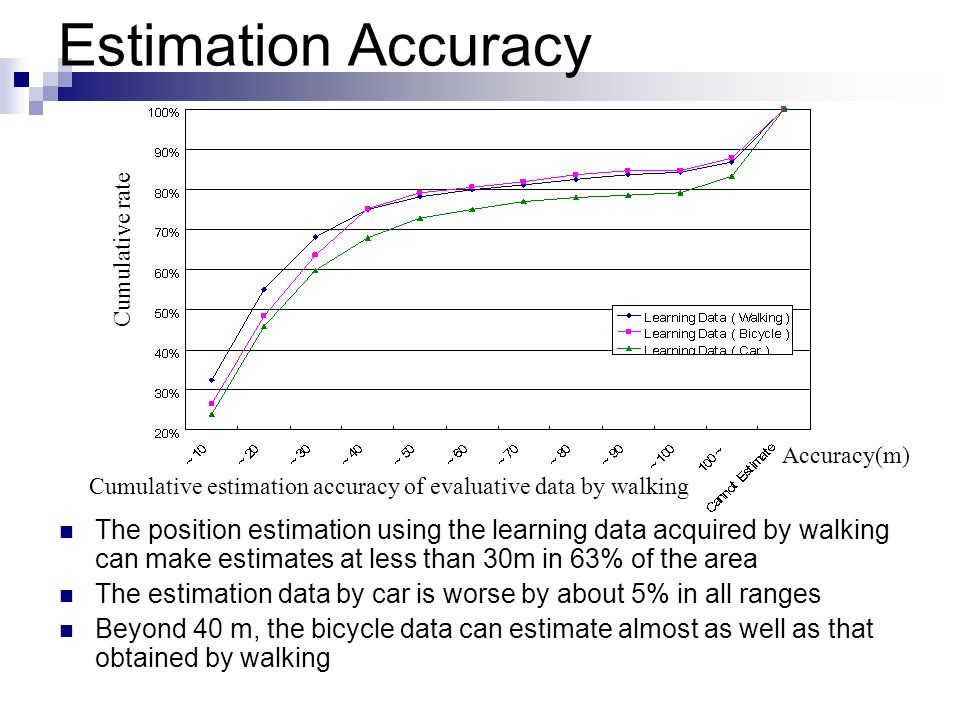 Cumulative estimation accuracy of evaluative data by walking