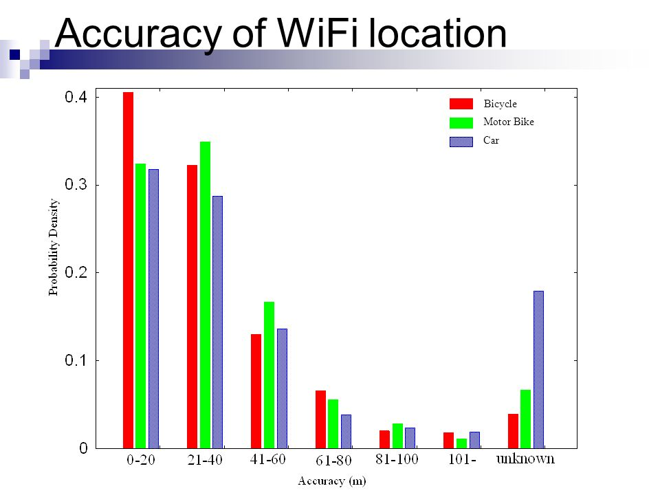 Accuracy of WiFi location