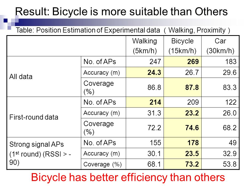 Result: Bicycle is more suitable than Others