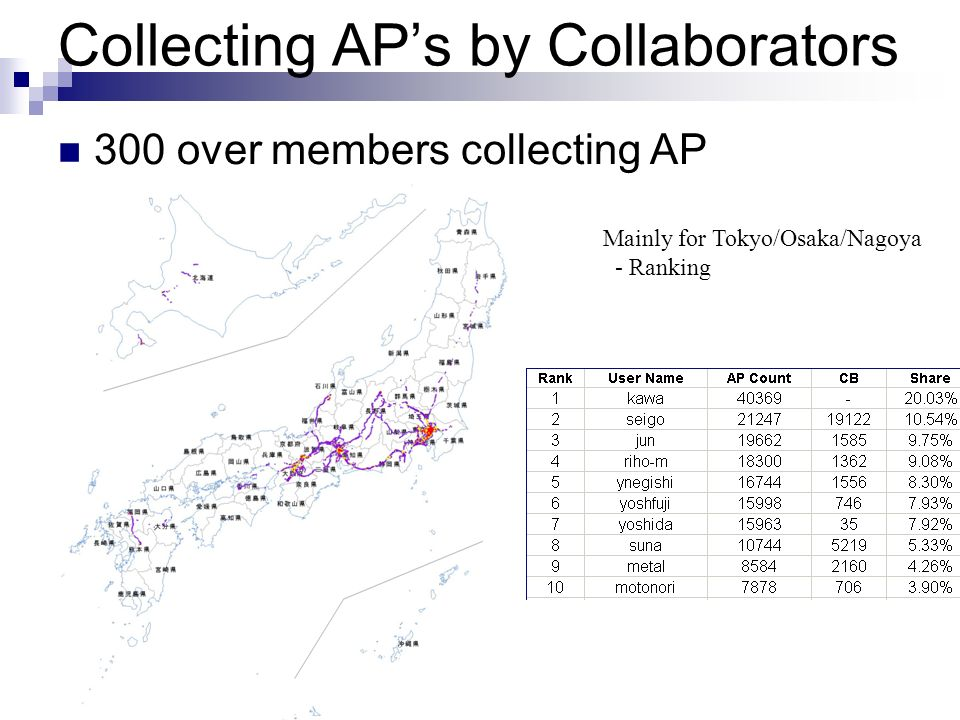 Collecting AP's by Collaborators