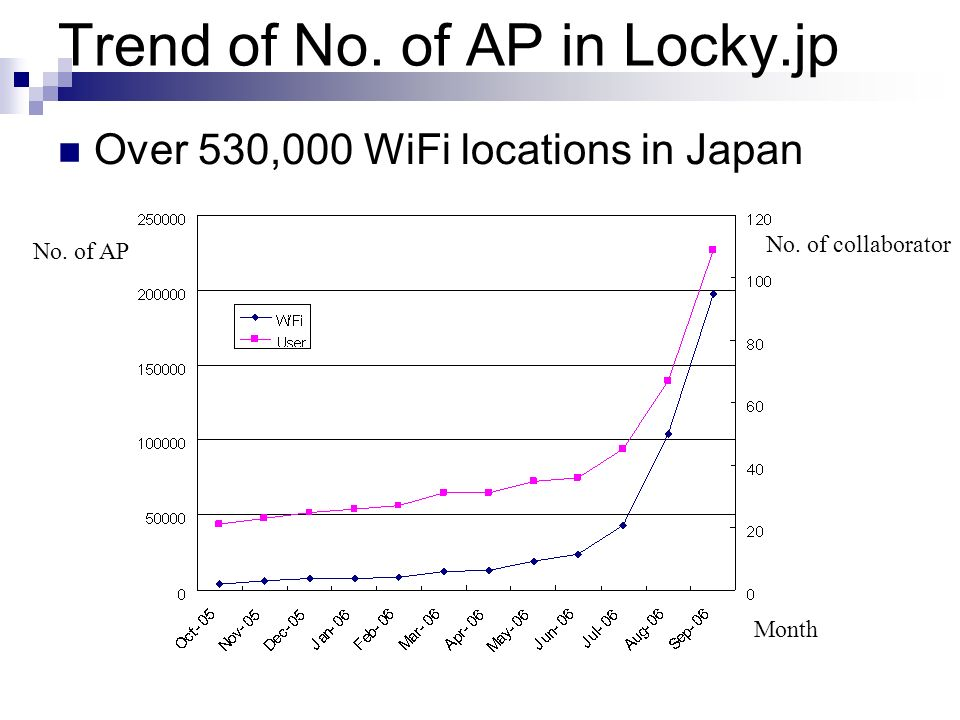 Trend of No. of AP in Locky.jp