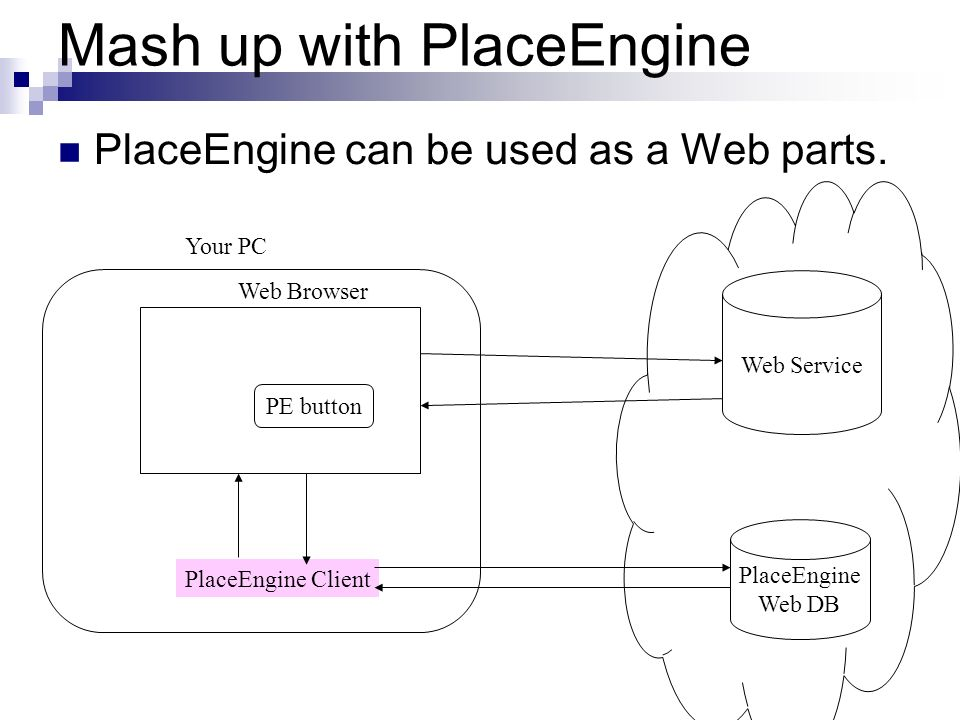 Mash up with PlaceEngine