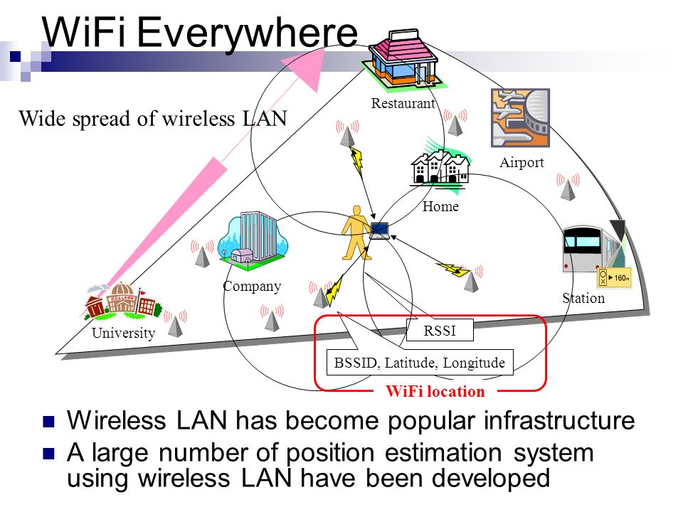 WiFi Everywhere Wireless LAN has become popular infrastructure