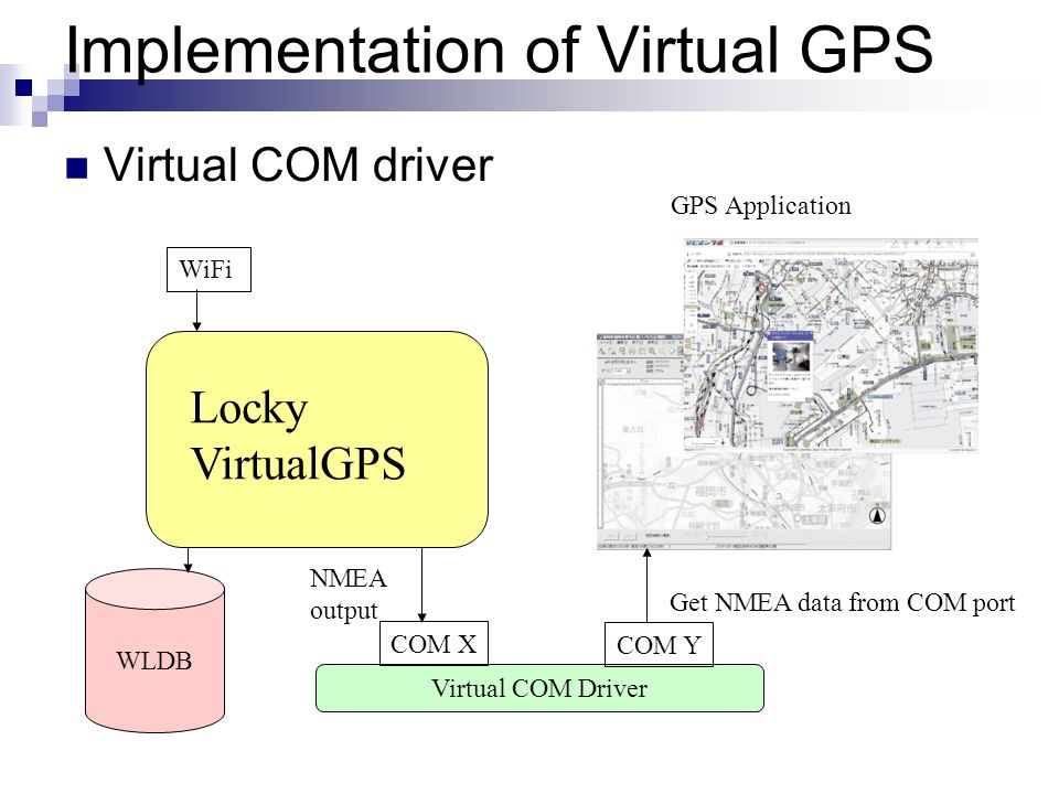 Implementation of Virtual GPS