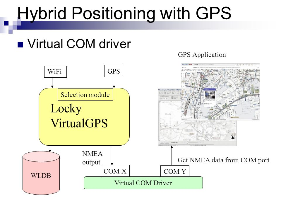 Hybrid Positioning with GPS
