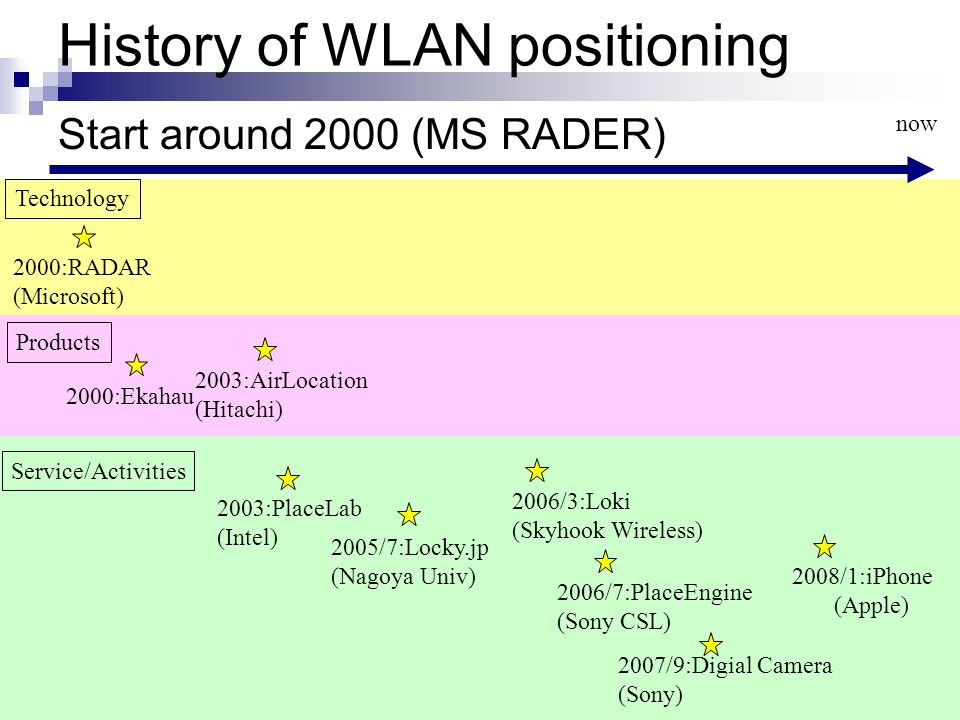 History of WLAN positioning