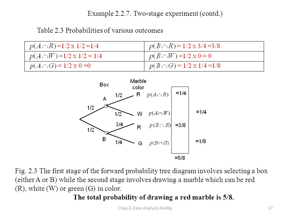 tree diagrams and binomial probabilities chapter Probability and the binomial distribution definition: a probability is the chance of some event, e, occurring in a specified  hair} chapter 3 page 3 tree diagram a .