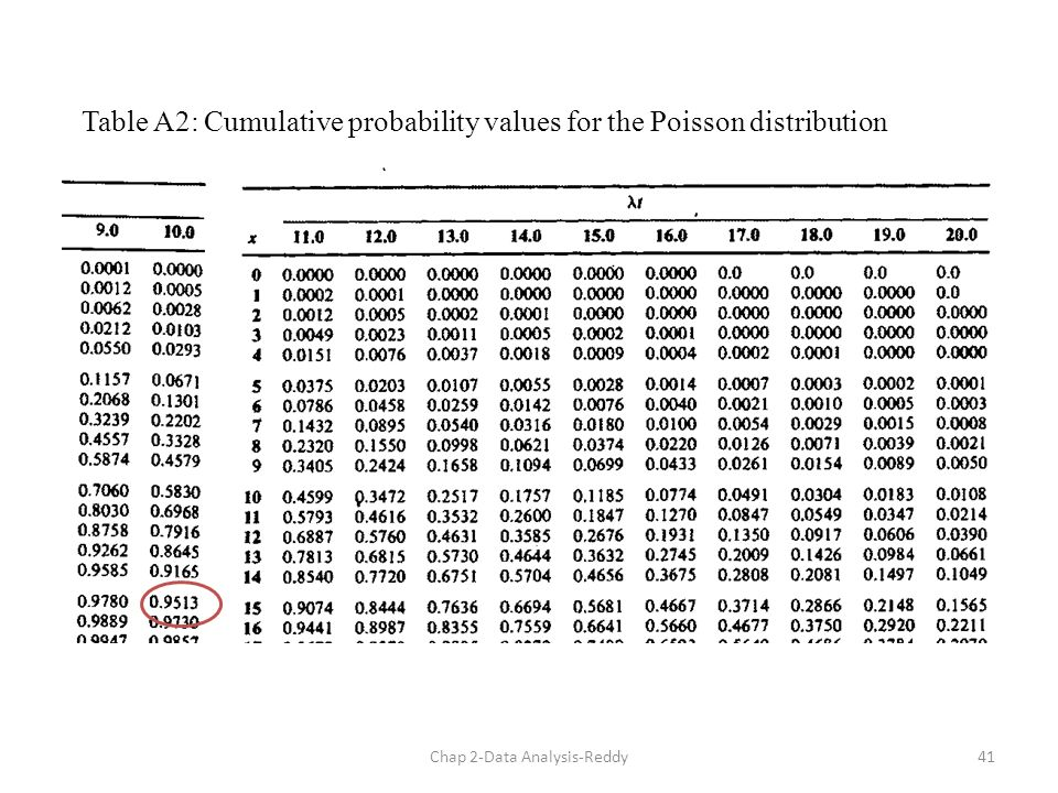 Chapter 2 probability concepts and distributions ppt - Table of poisson probabilities ...