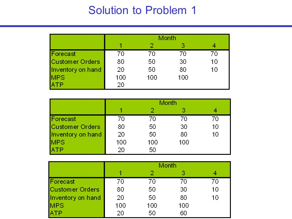 solution to aggregate planning problem Develop an aggregate plan that will meet the demand and other conditions of the problem do not try to find the optimum: just find a good solution and state the procedure you might use to test for a better solution.