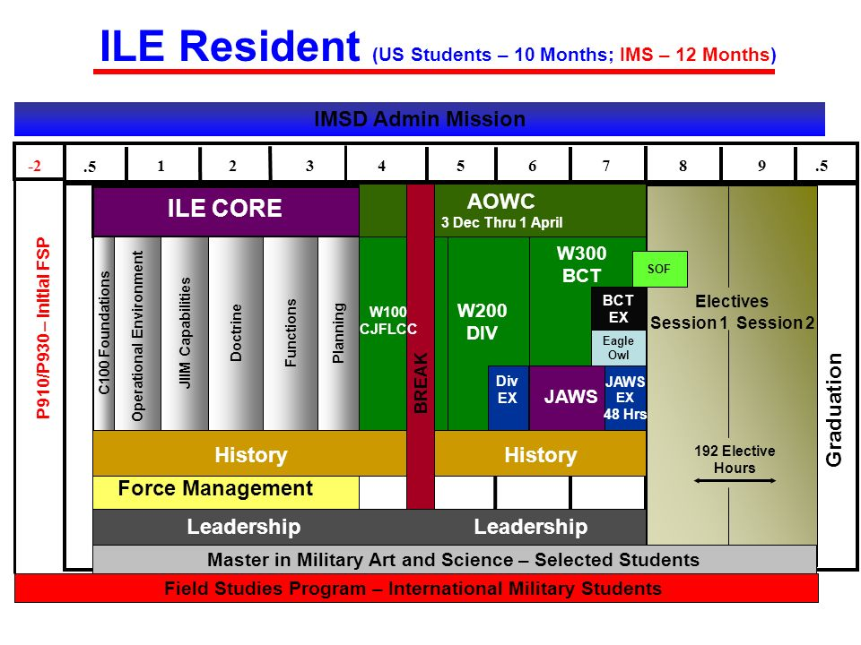 ILE Resident (US Students – 10 Months; IMS – 12 Months)