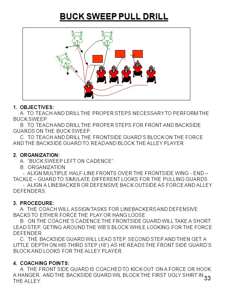 BUCK SWEEP PULL DRILL 1. OBJECTIVES: