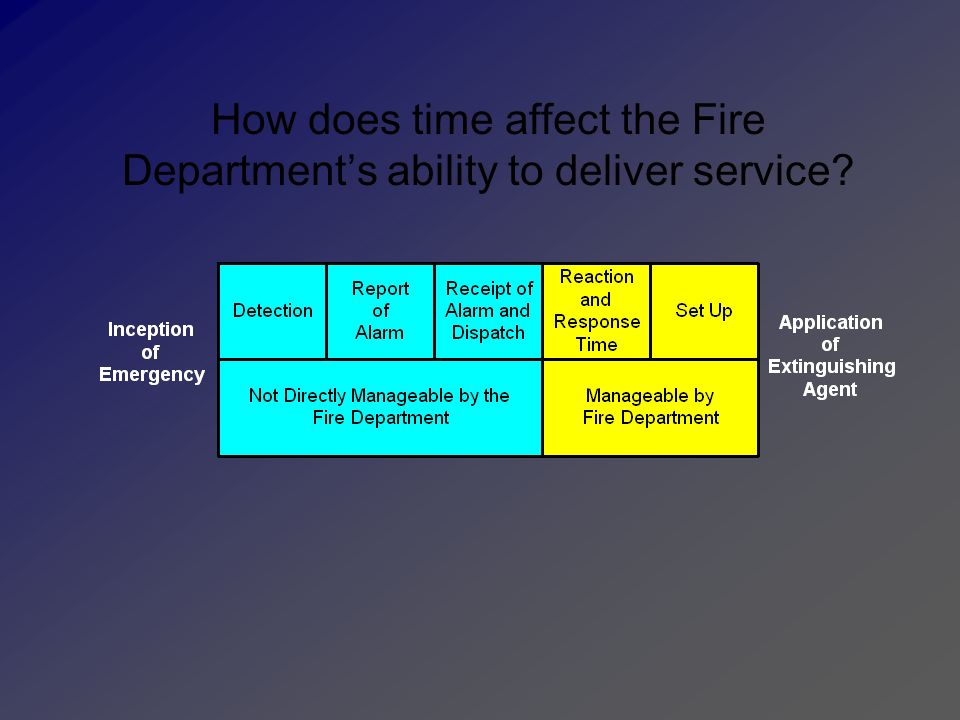 How does time affect the Fire Department's ability to deliver service