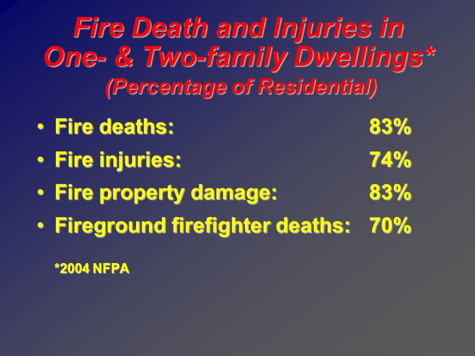 Fire Death and Injuries in One- & Two-family Dwellings