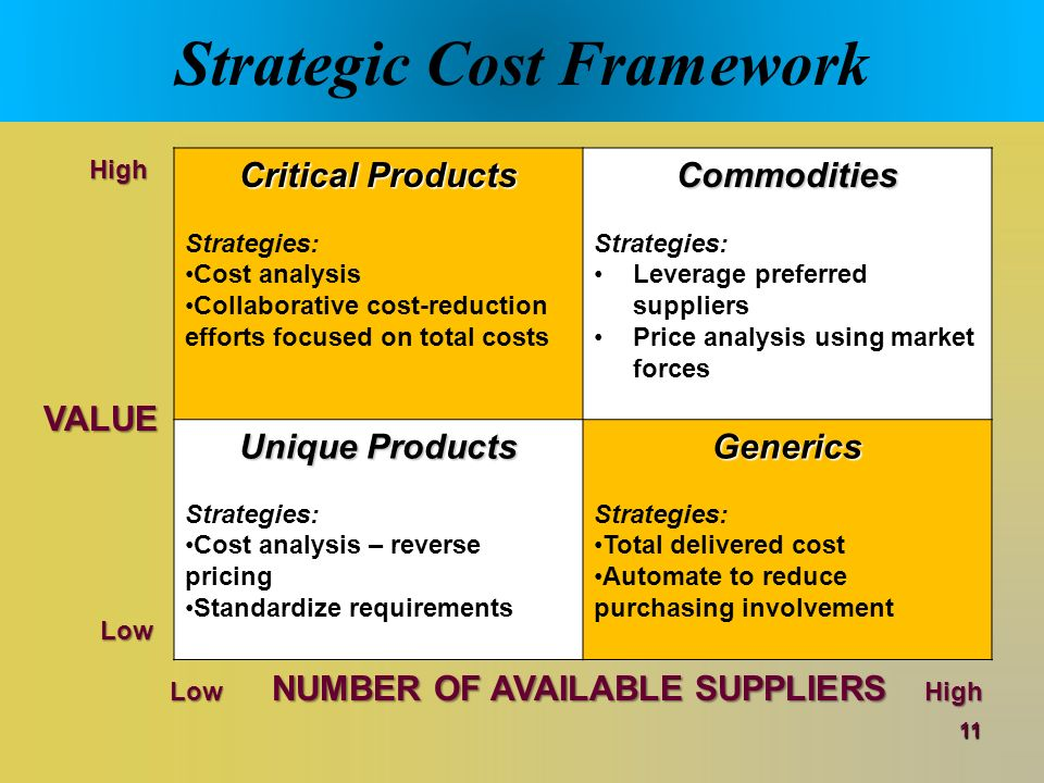 strategic cost management and the value Meaning y the use of cost information made by management to achieve the aims of a company y strategic cost management is the overall recognition of the cost relationships among the activities in the value chain and the process of managing those cost relationships to a firm's advantage.