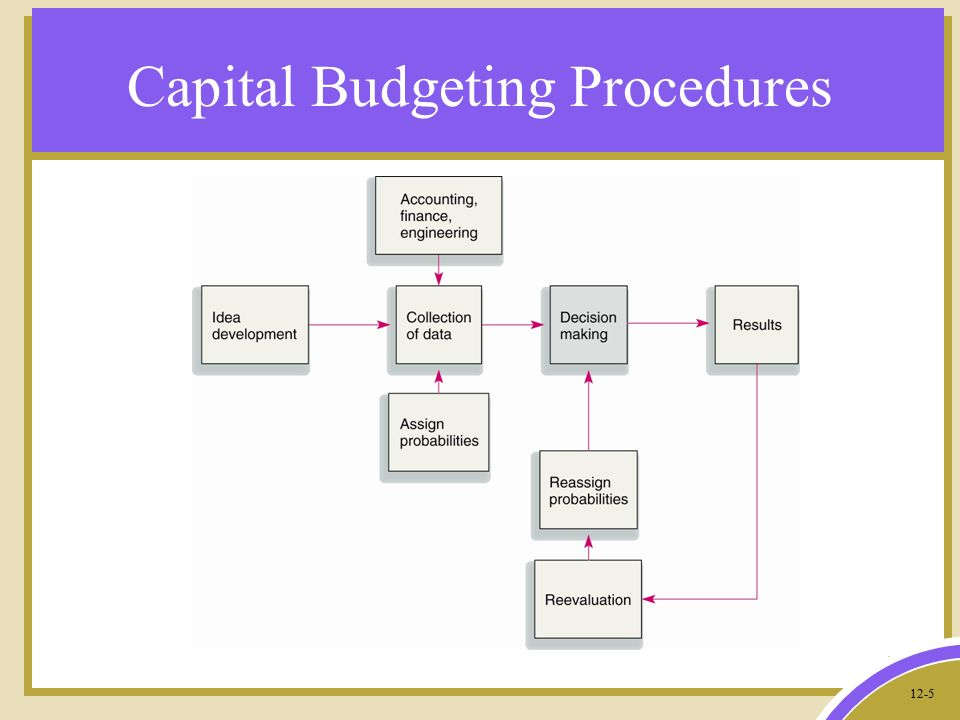 steps involved in capital budgeting proposals Below are the steps involved in capital budgeting 1 identify long-term goals of the individual or business 2 identify potential investment proposals for meet.