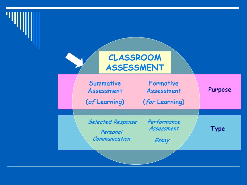 assessment of learning Assessing student learning assessing students' performance can involve assessments that are formal or informal, high- or low-stakes, anonymous or public.