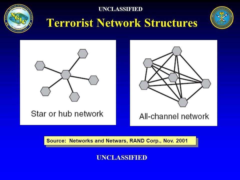 Terrorist Network Structures