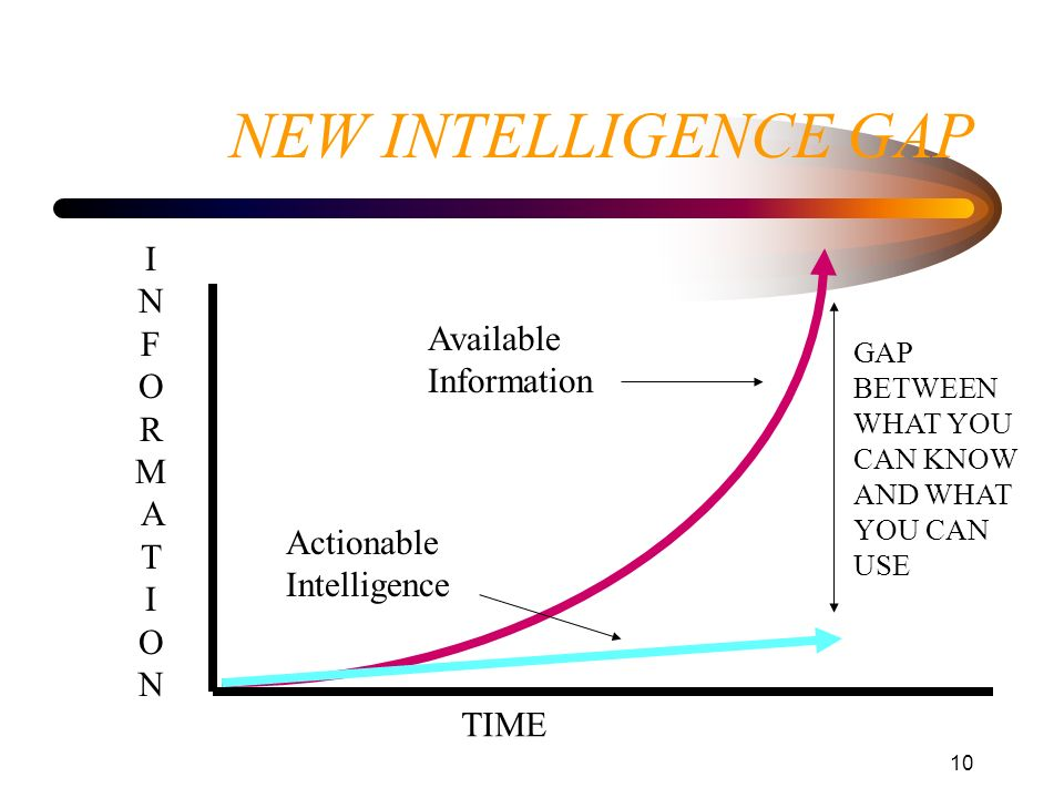 NEW INTELLIGENCE GAP INFORMATION Available Information