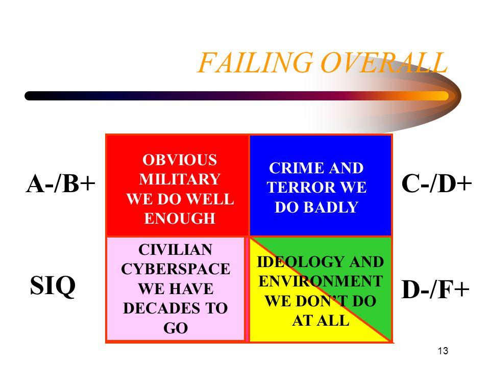 FAILING OVERALL A-/B+ C-/D+ SIQ D-/F+
